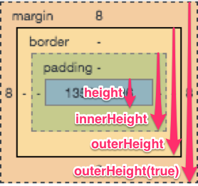 jquery_height
